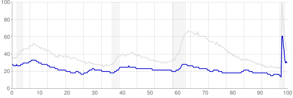 North Dakota monthly unemployment rate chart from 1990 to November 2020